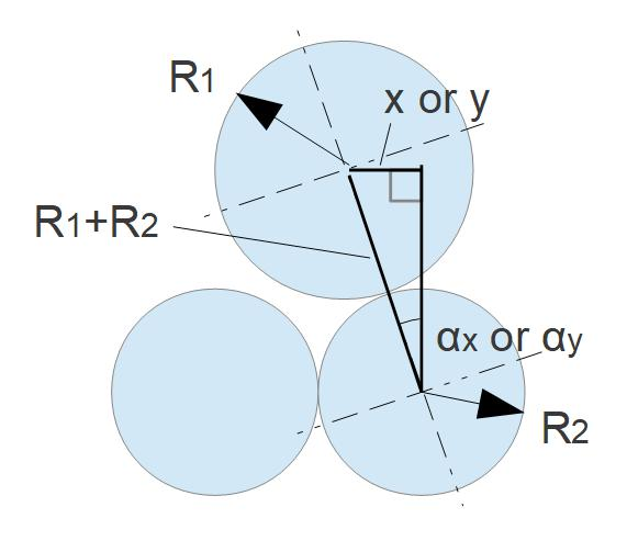 Dry Friction: Dependence between the Contact Angle ax or ay and the Distance x or y