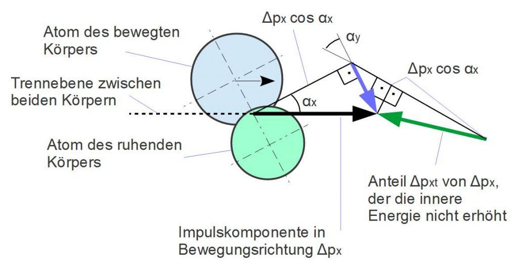 Reibungstheorie: vektorielle Zerlegung der Energieübertragung zwischen den Atomen