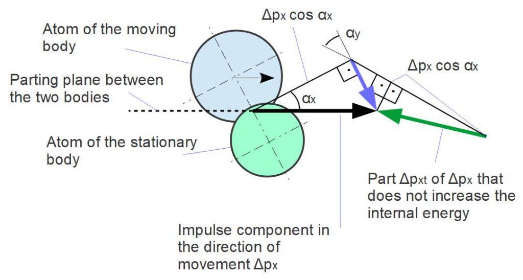 Vector Calculation